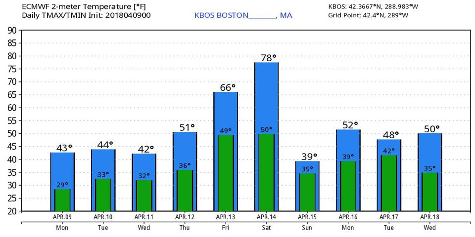 The 10-day temperature forecast from the European Model shows a possible summer-like day Saturday, followed by a return to chilly air Sunday.