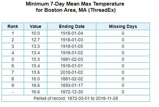 Highs temperatures for the final days of 2017 and early 2018 were the coldest in 100 years.