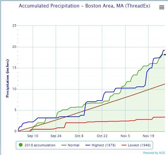The blue line is the cumulative rainfall that has fallen since September. Notice we are close the wettest ever.