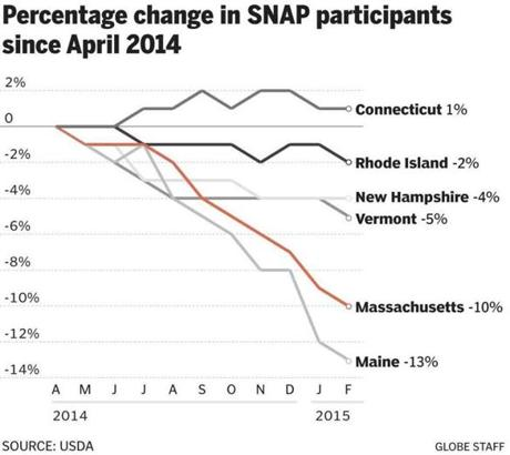 Cutting People Off Food Stamps Massachusetts