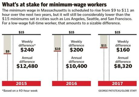 Why aren t mass cities enacting a 15 minimum wage the for Cost of living boston