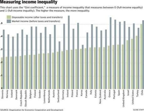digital economy and income inequality Most recently, volume 21 of research on economic inequality is devoted to the topic of health and inequality interpretation of the subject is sufficiently wide to embrace analysis of inequality in health, income-related inequality in health, inequality of opportunity in health, multidimensional inequality in income and health, economic.