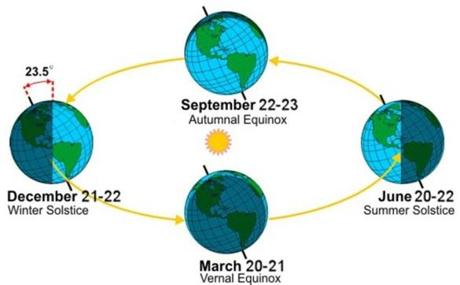 The exact date of the seasons shifts each year.