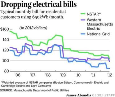 The Size Of Average Ratepayer S Monthly Electric Bill In Machusetts Has Shrunk To A Six Year Low As Utilities Reduce Rates Because Falling Natural