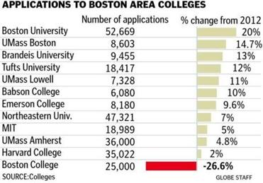applications rise at harvard mit and bu but bc celebrates its  some high school seniors now apply to a dozen or even two dozen colleges and one year at some top colleges surpassing 50 000 students parents