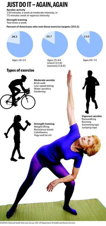 Exercise goals are increasing but most Americans still do ...