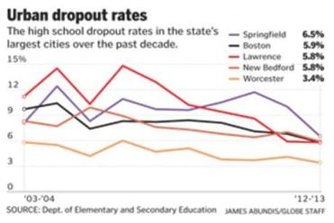 State's high school dropout rate falls to lowest level in