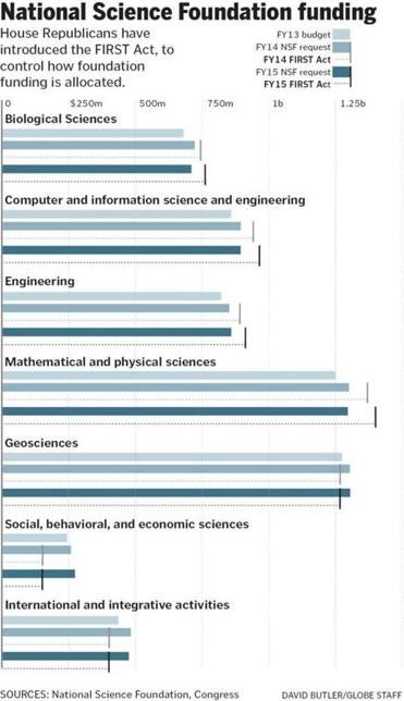 Who is funding Prof  B  How many CAREER EAGER RAPID etc awards does this  program make  What s the average award size in