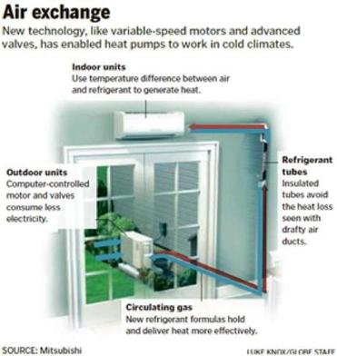 New Heat Pump Technology Can Warm Homes, Even In Cold New England Winters    The Boston Globe