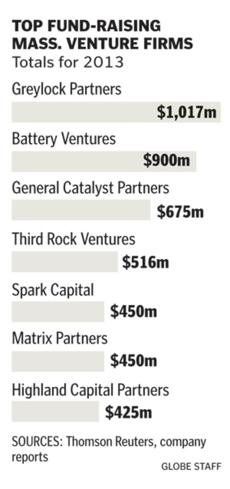 venture capital for dummies pdf