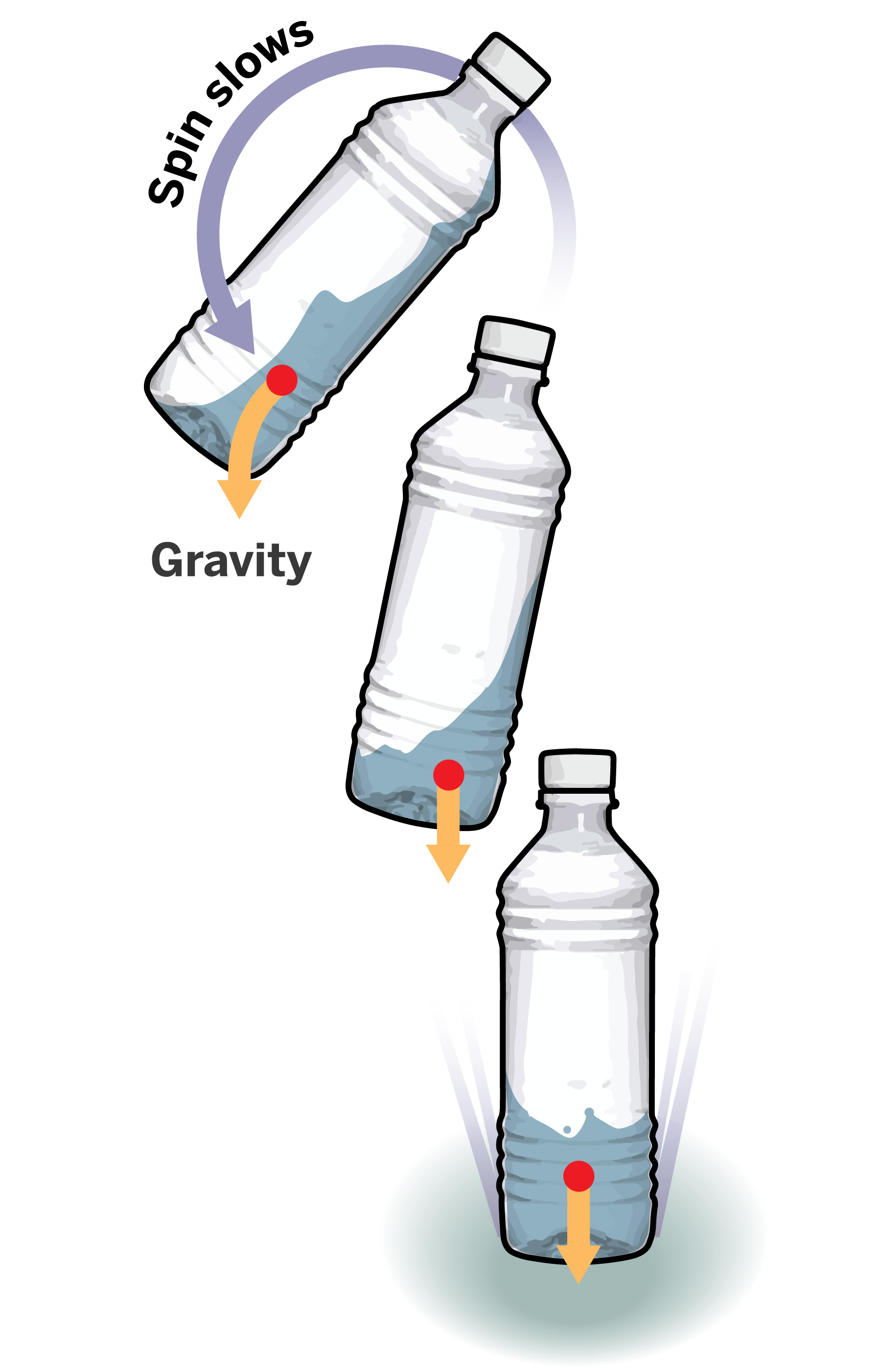 physics of the bottle flip challenge Bottle flip challenge 11 apk for android (comtaifunbottleflip), created by taifun in arcade games.